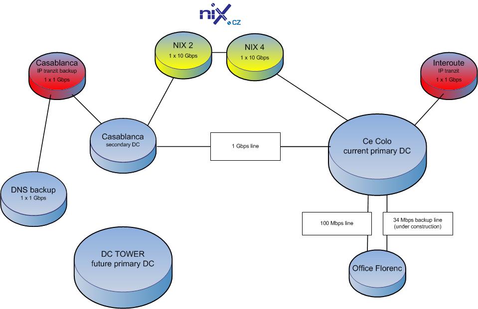 CZ_scheme_140516_web